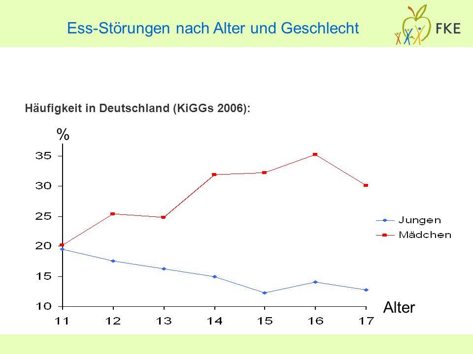 Ess-Störungen nach Alter und Geschlecht Häufigkeit in Deutschland (KiGGs 2006): % Alter