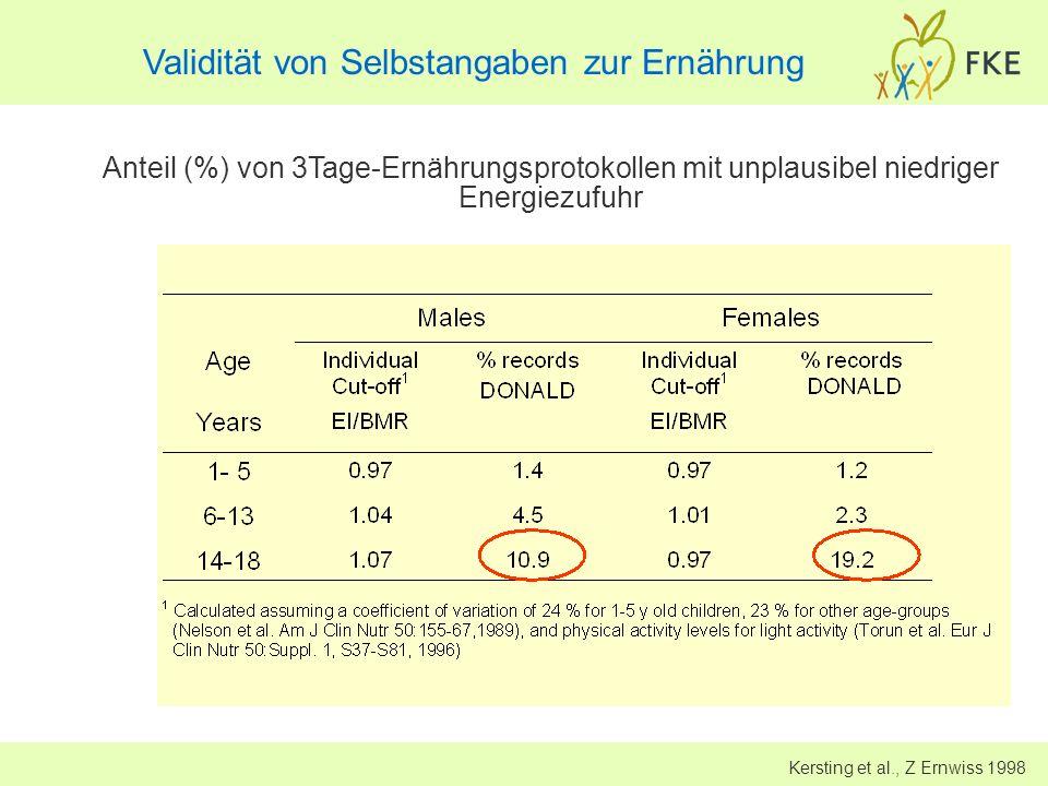 Validität von Selbstangaben zur Ernährung Kersting et al., Z Ernwiss 1998 Anteil (%) von 3Tage-Ernährungsprotokollen mit unplausibel niedriger Energie
