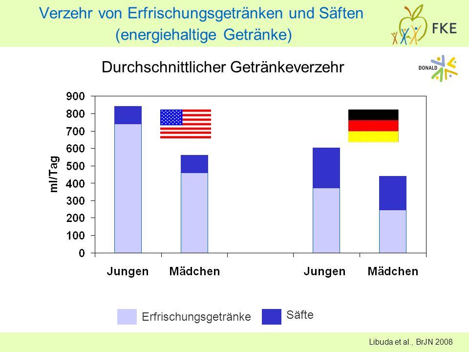 Erfrischungsgetränke Säfte Durchschnittlicher Getränkeverzehr Verzehr von Erfrischungsgetränken und Säften (energiehaltige Getränke) Libuda et al., Br