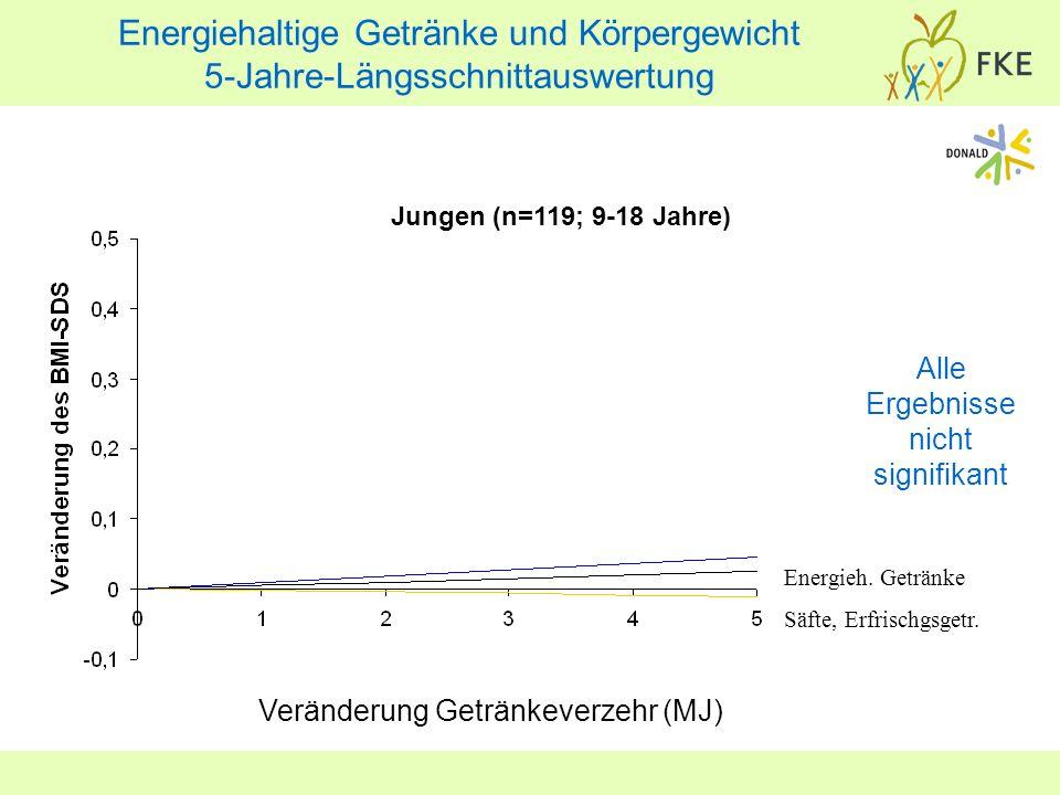 Jungen (n=119; 9-18 Jahre) Veränderung Getränkeverzehr (MJ) Alle Ergebnisse nicht signifikant Energieh. Getränke Säfte, Erfrischgsgetr. Energiehaltige