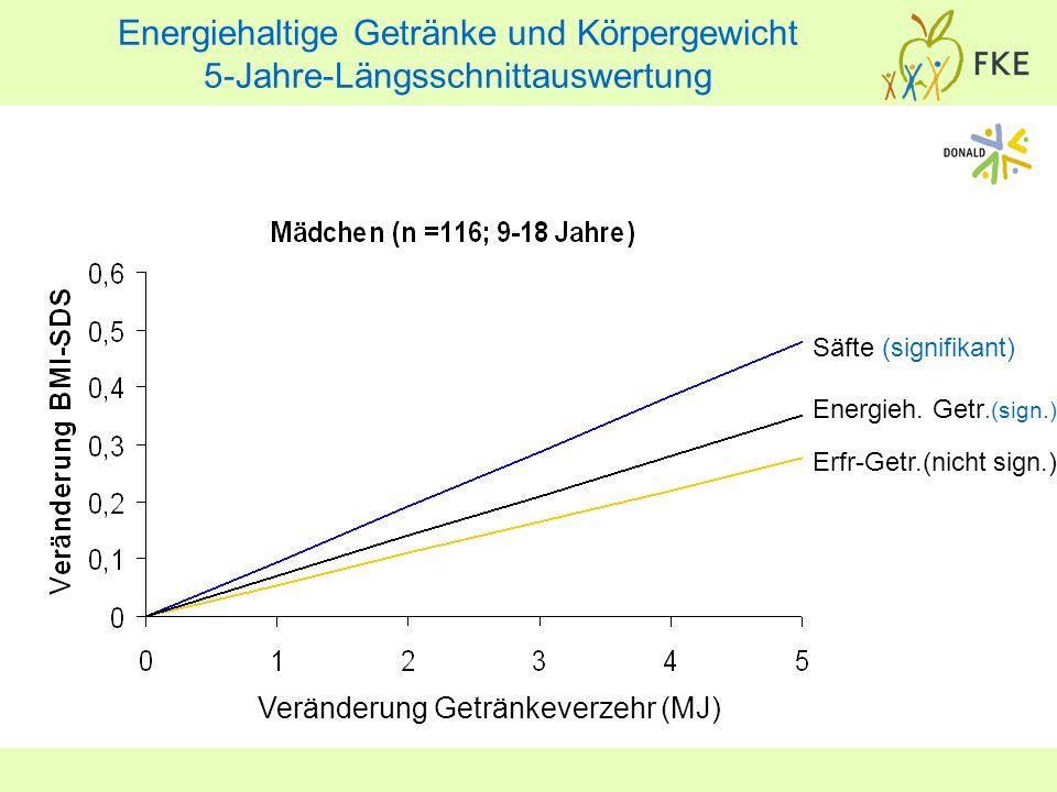 Energieh. Getr.(sign.) Veränderung Getränkeverzehr (MJ) Säfte (signifikant) Erfr-Getr.(nicht sign.) Energiehaltige Getränke und Körpergewicht 5-Jahre-