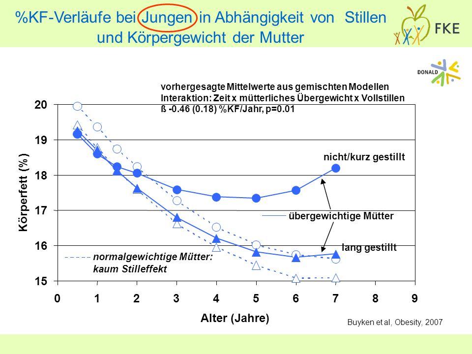 %KF-Verläufe bei Jungen in Abhängigkeit von Stillen und Körpergewicht der Mutter Buyken et al, Obesity, 2007
