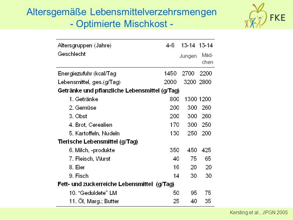 Kersting et al., JPGN 2005 Altersgemäße Lebensmittelverzehrsmengen - Optimierte Mischkost - Jungen Mäd- chen