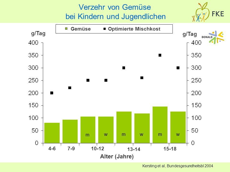 Kersting et al, Bundesgesundheitsbl 2004 Alter (Jahre) 4-67-910-12 13-14 15-18 m wmwmw Gemüse Optimierte Mischkost g/Tag Verzehr von Gemüse bei Kinder