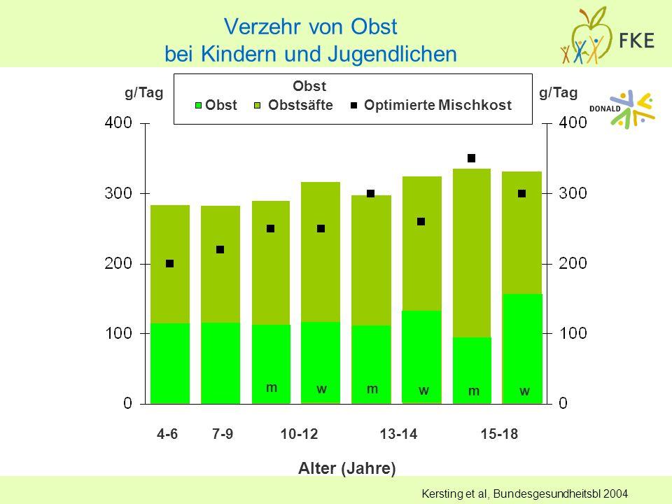 Obst Obstsäfte Optimierte Mischkost 4-6 7-9 10-12 13-14 15-18 Alter (Jahre) g/Tag m w m w m w Kersting et al, Bundesgesundheitsbl 2004 Obst Verzehr vo