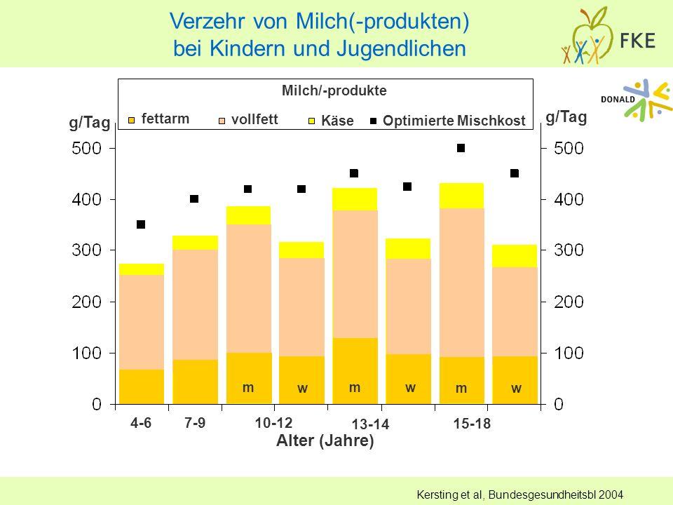Kersting et al, Bundesgesundheitsbl 2004 Alter (Jahre) 4-67-910-12 13-14 15-18 g/Tag Milch/-produkte fettarm vollfett KäseOptimierte Mischkost w mmw m