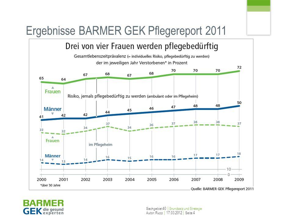 Sachgebiet 40 Grundsatz und Strategie Autor: Rupp 17.03.2012 Seite 4 Ergebnisse BARMER GEK Pflegereport 2011