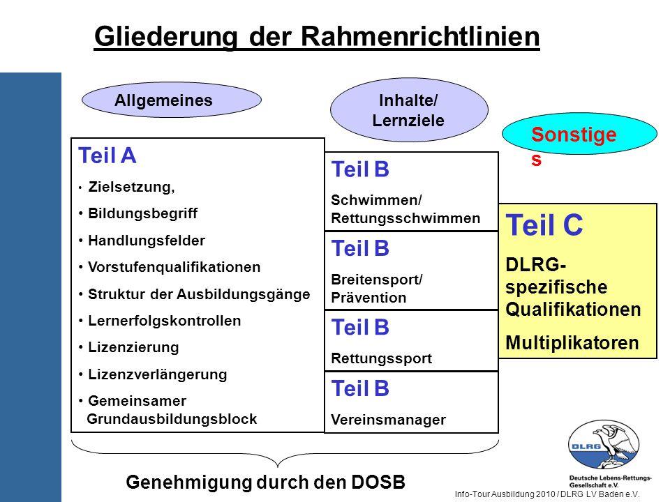 Info-Tour Ausbildung 2010 / DLRG LV Baden e.V. Teil A Zielsetzung, Bildungsbegriff Handlungsfelder Vorstufenqualifikationen Struktur der Ausbildungsgä