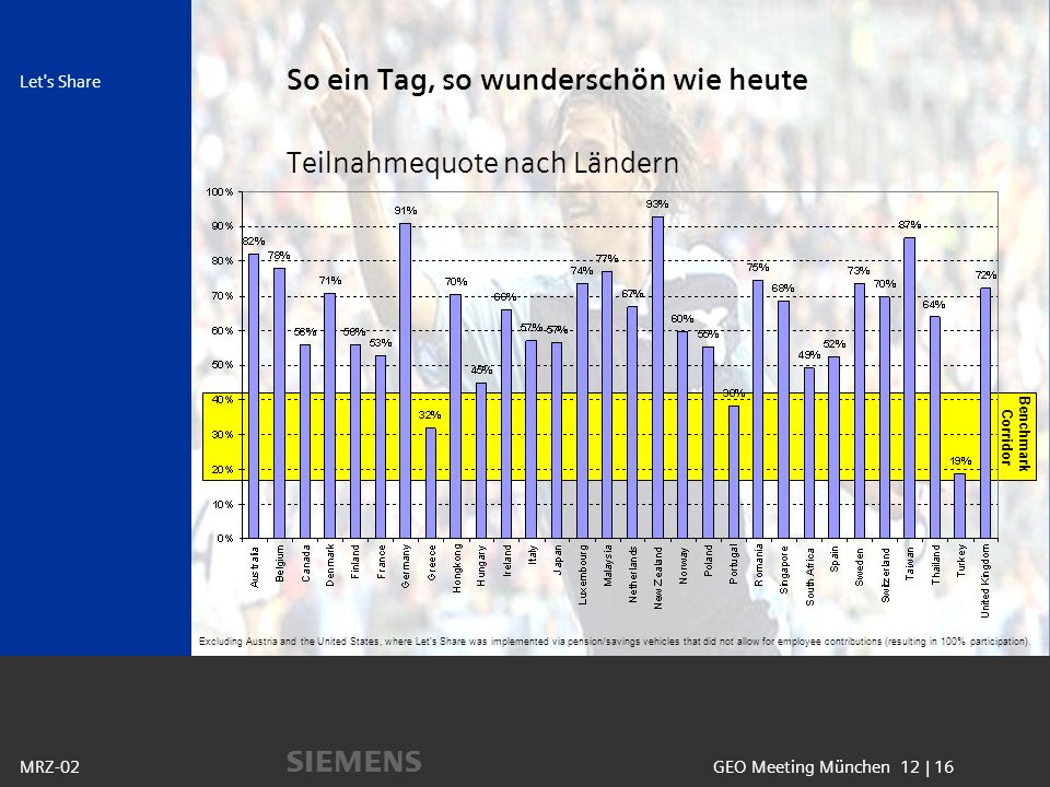 Benchmark Corridor s Let s Share GEO Meeting München 12 | 16MRZ-02 So ein Tag, so wunderschön wie heute Teilnahmequote nach Ländern Excluding Austria and the United States, where Lets Share was implemented via pension/savings vehicles that did not allow for employee contributions (resulting in 100% participation).