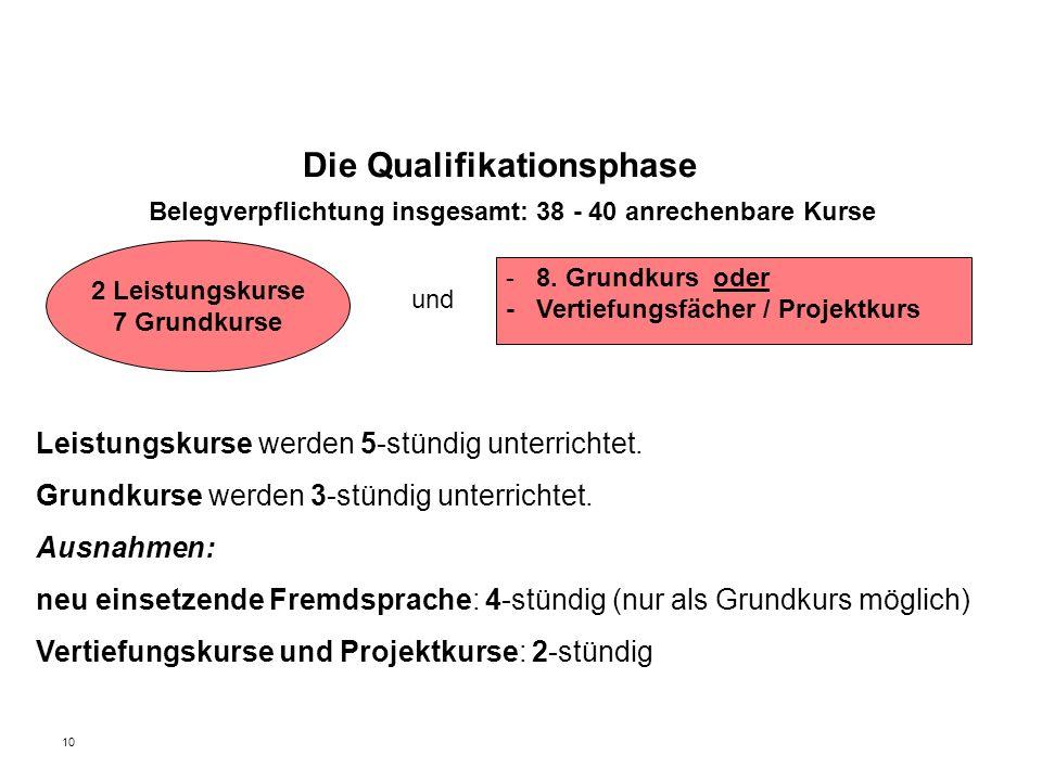 10 Belegverpflichtung insgesamt: 38 - 40 anrechenbare Kurse und Leistungskurse werden 5-stündig unterrichtet. Grundkurse werden 3-stündig unterrichtet