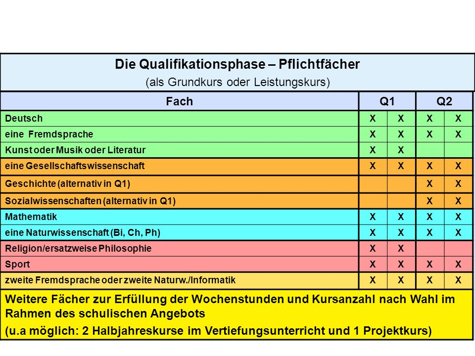 11 Die Qualifikationsphase – Pflichtfächer (als Grundkurs oder Leistungskurs) FachQ1Q2 DeutschXXXX eine FremdspracheXXXX Kunst oder Musik oder Literat