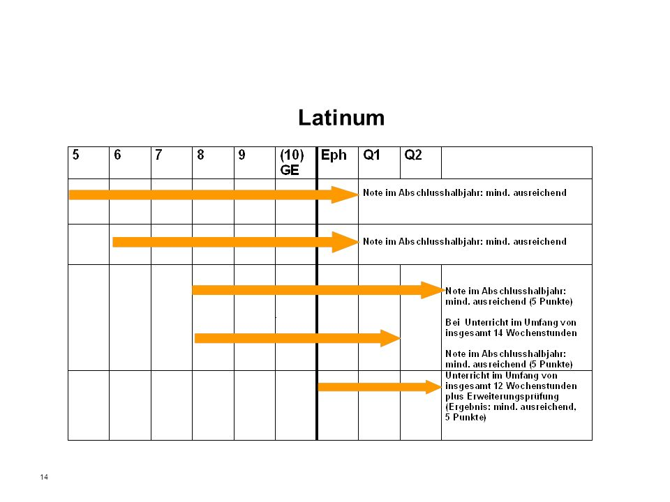 14 Latinum