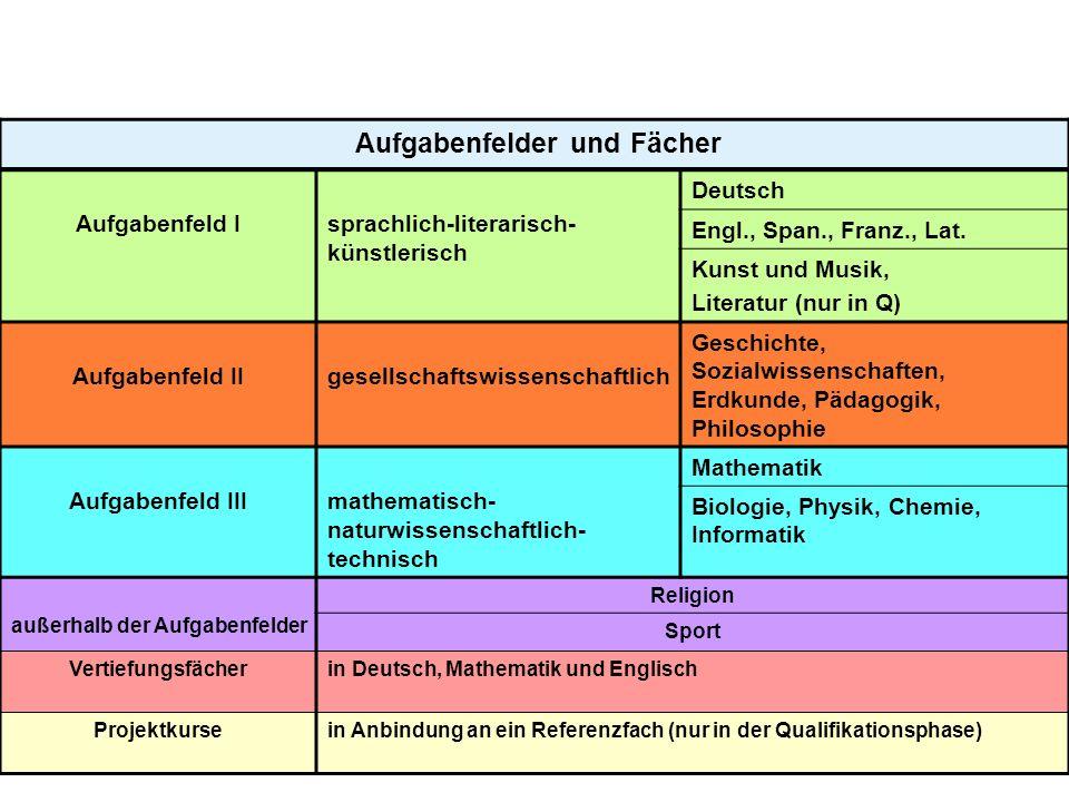 3 Aufgabenfelder und Fächer Aufgabenfeld Isprachlich-literarisch- künstlerisch Deutsch Engl., Span., Franz., Lat. Kunst und Musik, Literatur (nur in Q