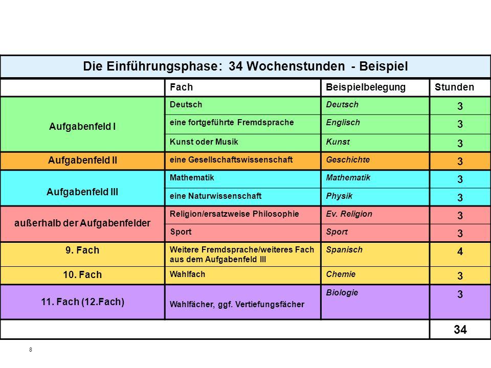 8 Die Einführungsphase: 34 Wochenstunden - Beispiel FachBeispielbelegungStunden Aufgabenfeld I Deutsch 3 eine fortgeführte FremdspracheEnglisch 3 Kuns