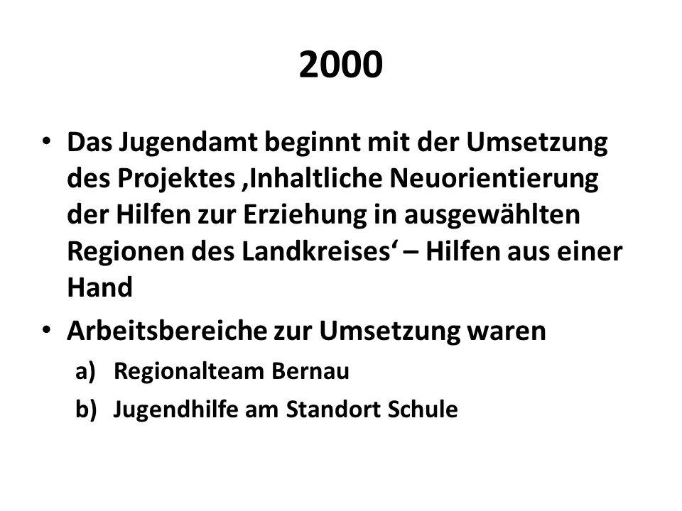 2000 Das Jugendamt beginnt mit der Umsetzung des Projektes Inhaltliche Neuorientierung der Hilfen zur Erziehung in ausgewählten Regionen des Landkreis
