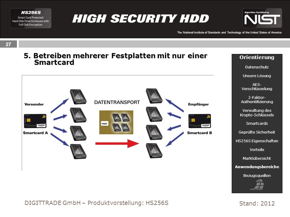 27 The National Institute of Standards and Technology of the United States of America Stand: 2012 DIGITTRADE GmbH – Produktvorstellung: HS256S 5. Betr
