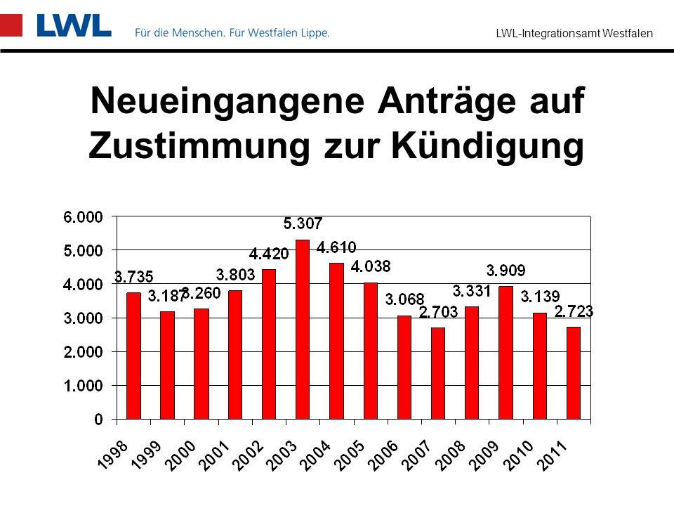 LWL-Integrationsamt Westfalen Allgemeiner / Besonderer Kündigungsschutz Allg. KündigungsschutzBesonderer Kündigungsschutz KündigungsschutzgesetzSGB IX