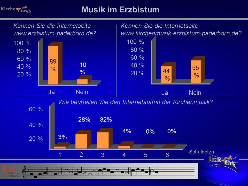 Kennen Sie die Internetseite www.erzbistum-paderborn.de.