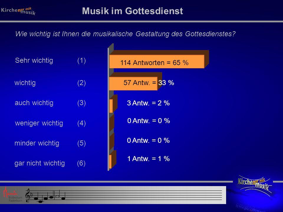 Sehr wichtig (1) auch wichtig (3) wichtig (2) weniger wichtig (4) Musik im Gottesdienst 114 Antworten = 65 % 57 Antw.