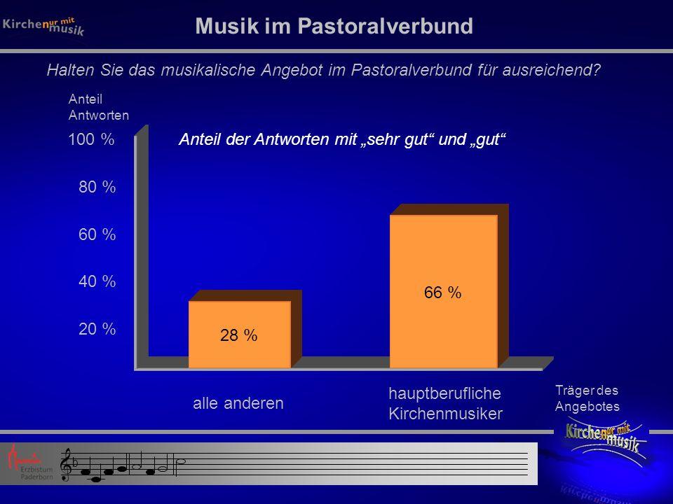 Musik im Pastoralverbund Halten Sie das musikalische Angebot im Pastoralverbund für ausreichend.
