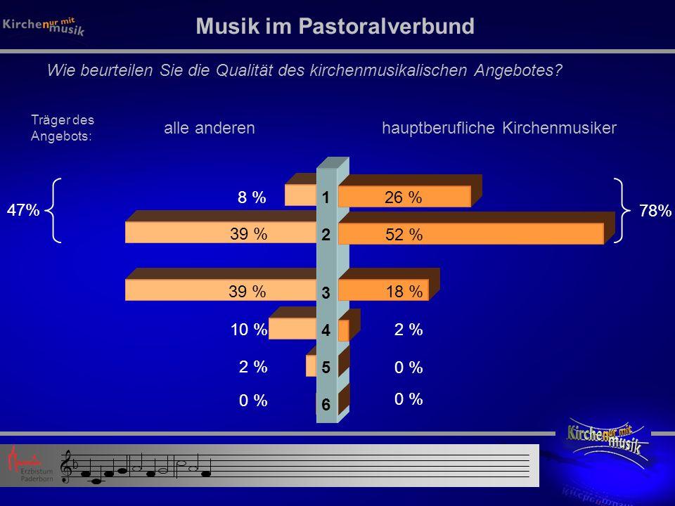 1 2 3 4 5 6 Musik im Pastoralverbund Wie beurteilen Sie die Qualität des kirchenmusikalischen Angebotes.