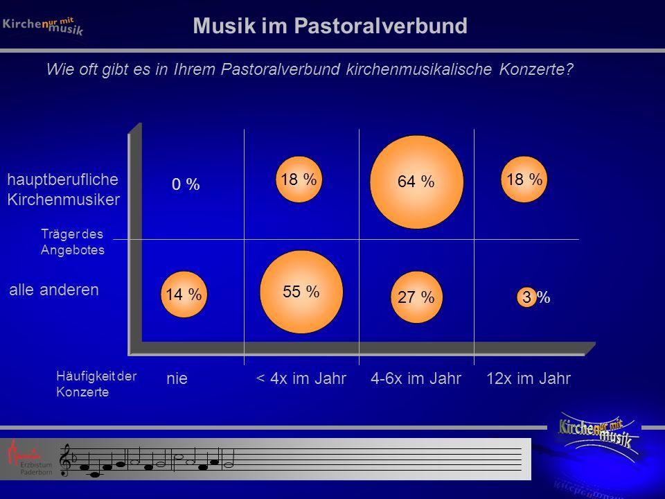 Musik im Pastoralverbund Wie viele kirchenmusikalische Gruppen gibt es in Ihrem Pastoralverbund.