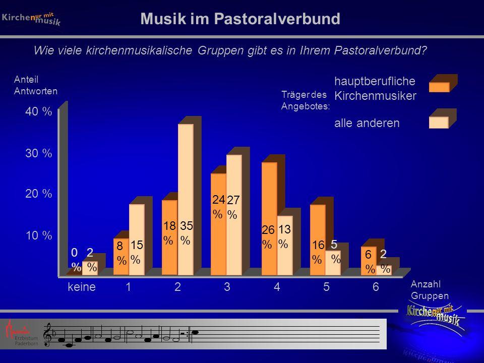 Kirchenmusik 2010 Tourneekonzerte Konzertangebote der Dekanatskirchenmusiker für alle Pastoralverbünde Bildungstage für Kirchenmusik 3.