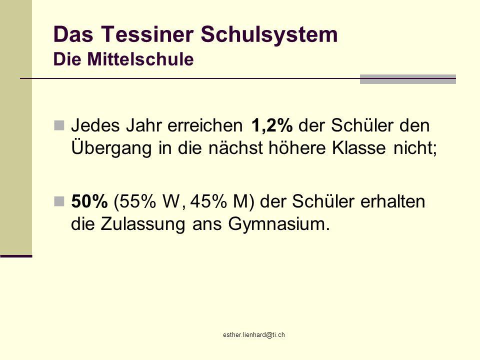 esther.lienhard@ti.ch Das Tessiner Schulsystem Die Mittelschule Jedes Jahr erreichen 1,2% der Schüler den Übergang in die nächst höhere Klasse nicht;