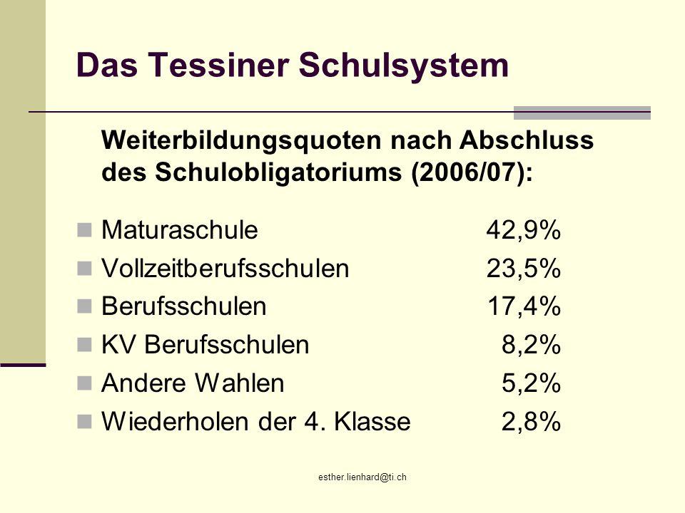 esther.lienhard@ti.ch Das Tessiner Schulsystem Weiterbildungsquoten nach Abschluss des Schulobligatoriums (2006/07): Maturaschule42,9% Vollzeitberufss