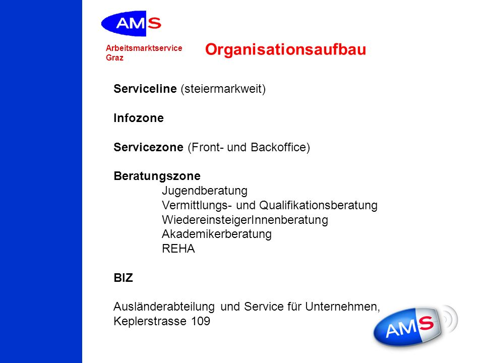 Arbeitsmarktservice Graz Serviceline (steiermarkweit) Infozone Servicezone (Front- und Backoffice) Beratungszone Jugendberatung Vermittlungs- und Qual