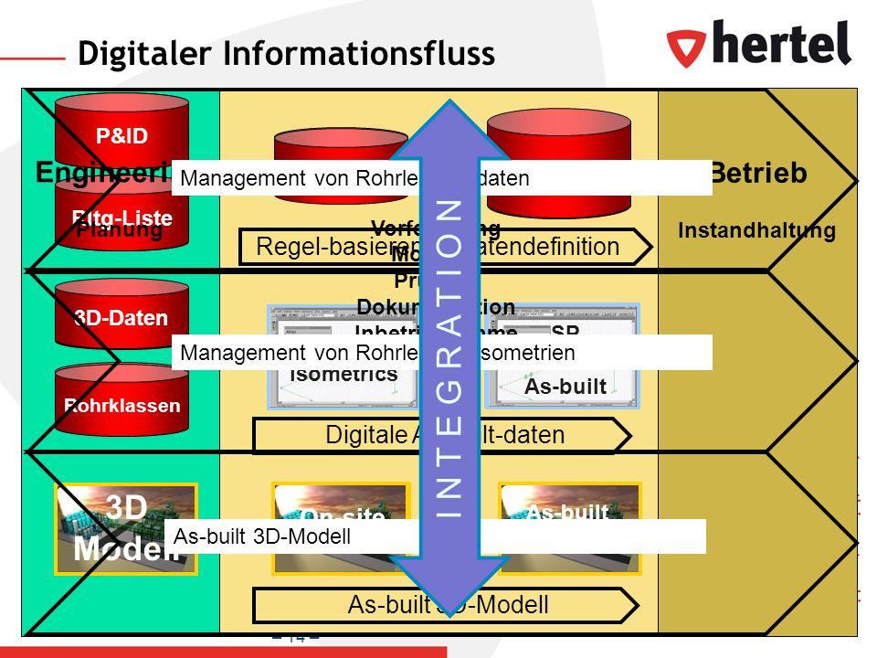 – 14 – Digitaler Informationsfluss P&ID Pipe list 3D data Rohrklassen P&ID Rltg-Liste PICODA SP Isometrics PICODA Regel-basierende Datendefinition 3D-