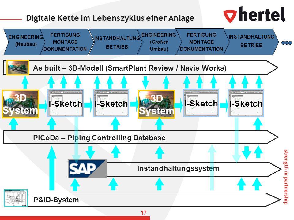 Digitale Kette im Lebenszyklus einer Anlage 3D System I-Sketch 3D System I-Sketch ENGINEERING (Neubau) FERTIGUNG MONTAGE DOKUMENTATION INSTANDHALTUNG