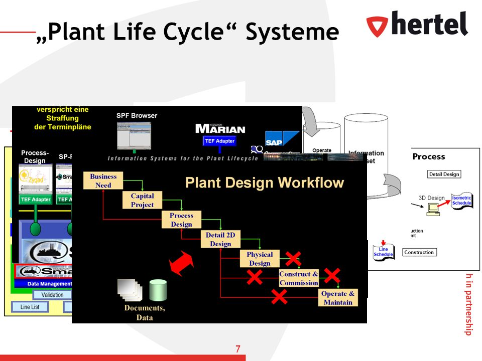 Plant Life Cycle Systeme 7