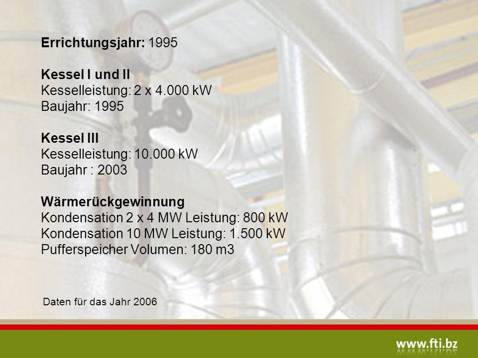 Errichtungsjahr: 1995 Kessel I und II Kesselleistung: 2 x 4.000 kW Baujahr: 1995 Kessel III Kesselleistung: 10.000 kW Baujahr : 2003 Wärmerückgewinnung Kondensation 2 x 4 MW Leistung: 800 kW Kondensation 10 MW Leistung: 1.500 kW Pufferspeicher Volumen: 180 m3 Daten für das Jahr 2006