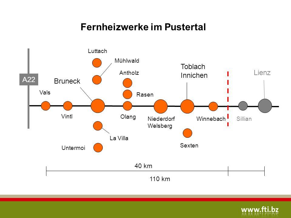 Fernheizwerke im Pustertal A/D 40 km 110 km Bruneck Lienz A22 Toblach Innichen Vals Vintl La Villa Olang Rasen Antholz Niederdorf Welsberg Sexten SillianWinnebach Luttach Mühlwald Untermoi