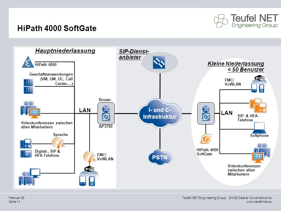 Seite 11 Teufel NET Engineering Group DVND Data & Voice Networks www.teufelnet.eu Februar 09 HiPath 4000 SoftGate SIP-Dienst- anbieter HiPath 4000 Hau