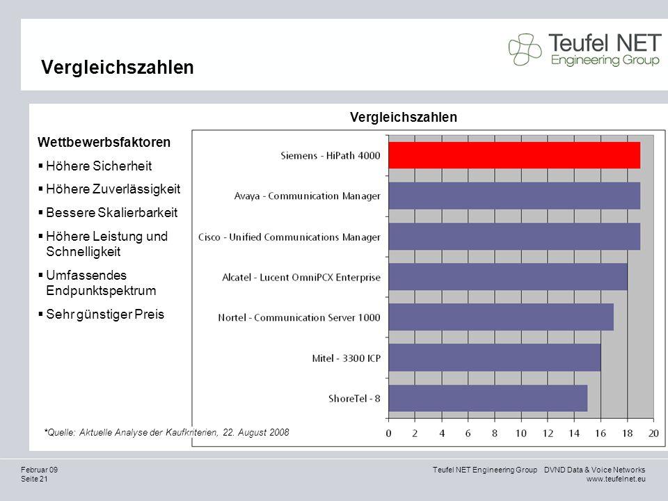 Seite 21 Teufel NET Engineering Group DVND Data & Voice Networks www.teufelnet.eu Februar 09 Vergleichszahlen *Quelle: Aktuelle Analyse der Kaufkriter