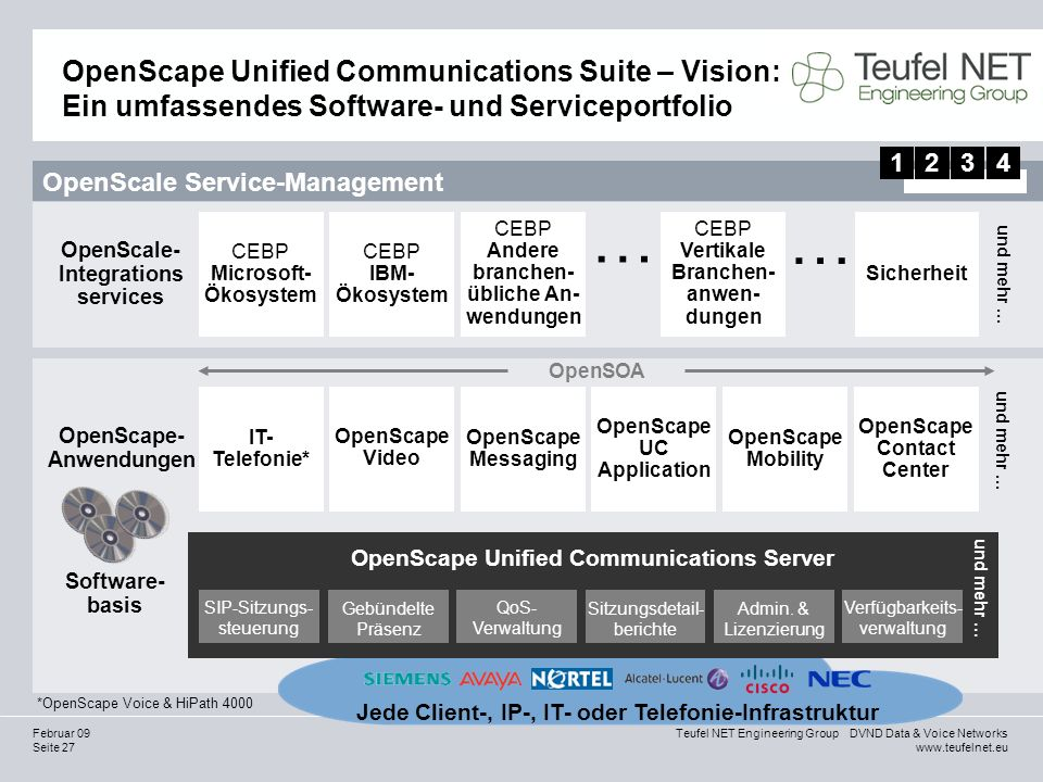Seite 27 Teufel NET Engineering Group DVND Data & Voice Networks www.teufelnet.eu Februar 09 OpenScape Unified Communications Suite – Vision: Ein umfassendes Software- und Serviceportfolio Software- basis OpenSOA Jede Client-, IP-, IT- oder Telefonie-Infrastruktur OpenScape Unified Communications Server SIP-Sitzungs- steuerung Gebündelte Präsenz Admin.