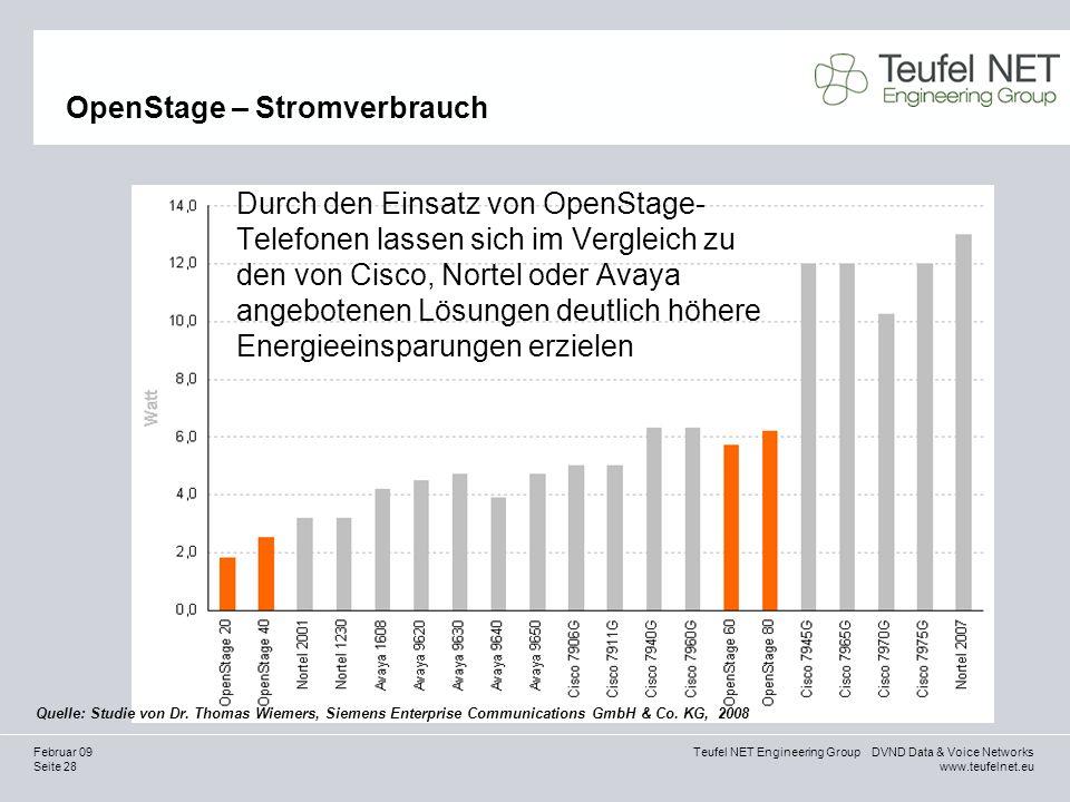 Seite 28 Teufel NET Engineering Group DVND Data & Voice Networks www.teufelnet.eu Februar 09 OpenStage – Stromverbrauch Durch den Einsatz von OpenStag