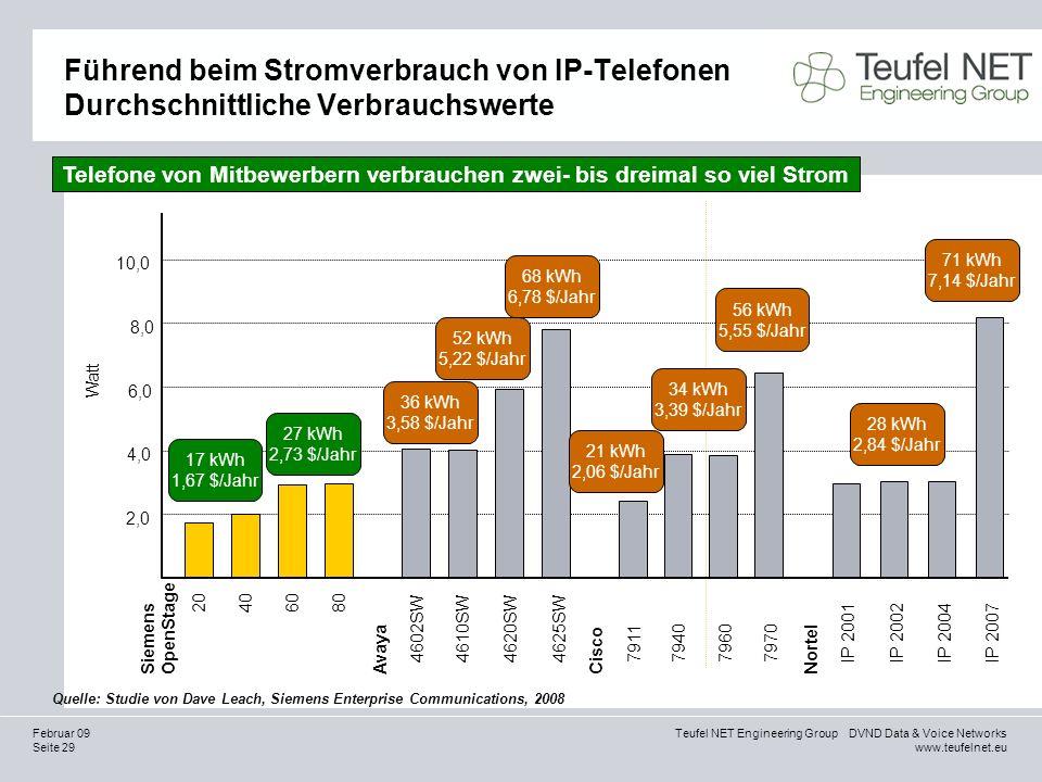 Seite 29 Teufel NET Engineering Group DVND Data & Voice Networks www.teufelnet.eu Februar 09 Führend beim Stromverbrauch von IP-Telefonen Durchschnitt