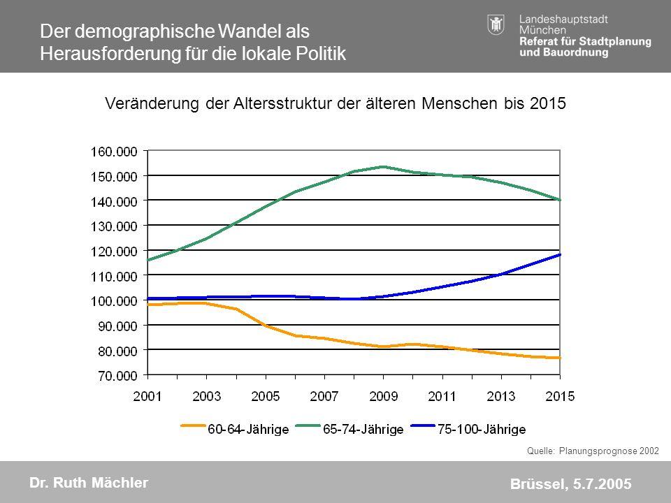 Der demographische Wandel als Herausforderung für die lokale Politik Dr.