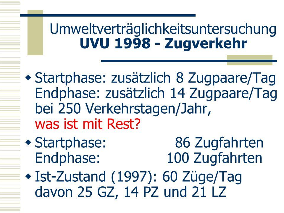 Umweltverträglichkeitsuntersuchung UVU 1998 - Zugverkehr Startphase: zusätzlich 8 Zugpaare/Tag Endphase: zusätzlich 14 Zugpaare/Tag bei 250 Verkehrsta