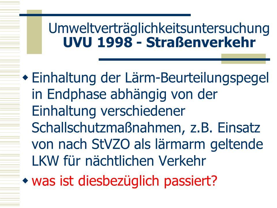 Umweltverträglichkeitsuntersuchung UVU 1998 - Straßenverkehr Einhaltung der Lärm-Beurteilungspegel in Endphase abhängig von der Einhaltung verschieden