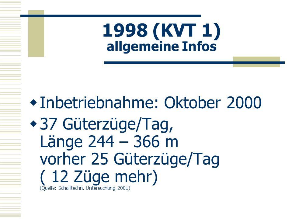 1998 (KVT 1) allgemeine Infos Inbetriebnahme: Oktober 2000 37 Güterzüge/Tag, Länge 244 – 366 m vorher 25 Güterzüge/Tag ( 12 Züge mehr) (Quelle: Schall