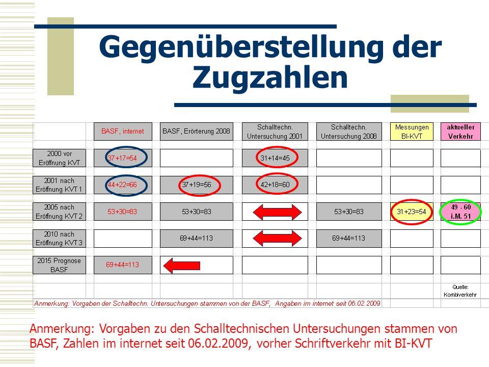 Gegenüberstellung der Zugzahlen Anmerkung: Vorgaben zu den Schalltechnischen Untersuchungen stammen von BASF, Zahlen im internet seit 06.02.2009, vorh