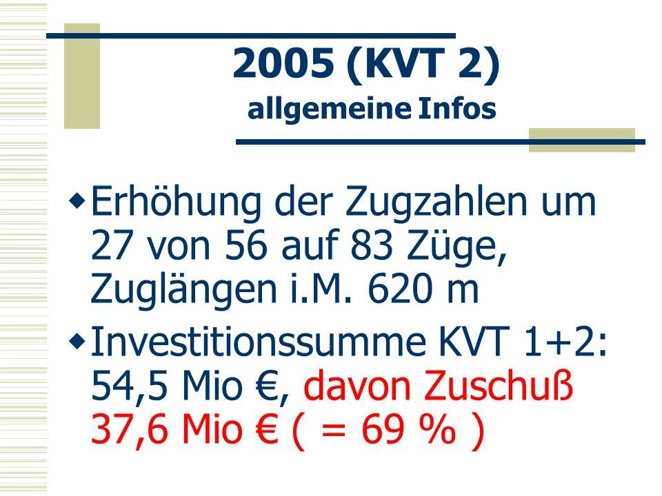 2005 (KVT 2) allgemeine Infos Erhöhung der Zugzahlen um 27 von 56 auf 83 Züge, Zuglängen i.M. 620 m Investitionssumme KVT 1+2: 54,5 Mio, davon Zuschuß