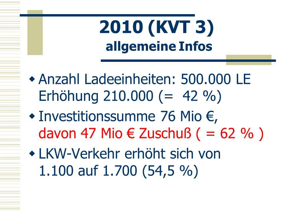 2010 (KVT 3) allgemeine Infos Anzahl Ladeeinheiten: 500.000 LE Erhöhung 210.000 (= 42 %) Investitionssumme 76 Mio, davon 47 Mio Zuschuß ( = 62 % ) LKW