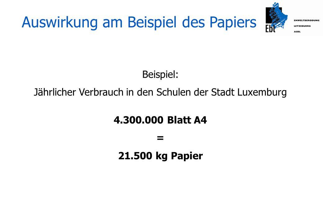 Umweltauswirkung 1 kg Papier braucht Frischfaserpapier100% Recyclingpapier Holz2,2 kg0 kg Energie5 kWh1,5 kWh Wasser100 l15 l Gewässerbelastung65 g CSB15 g CSB CO2-Emission1,2 kg0,65 kg