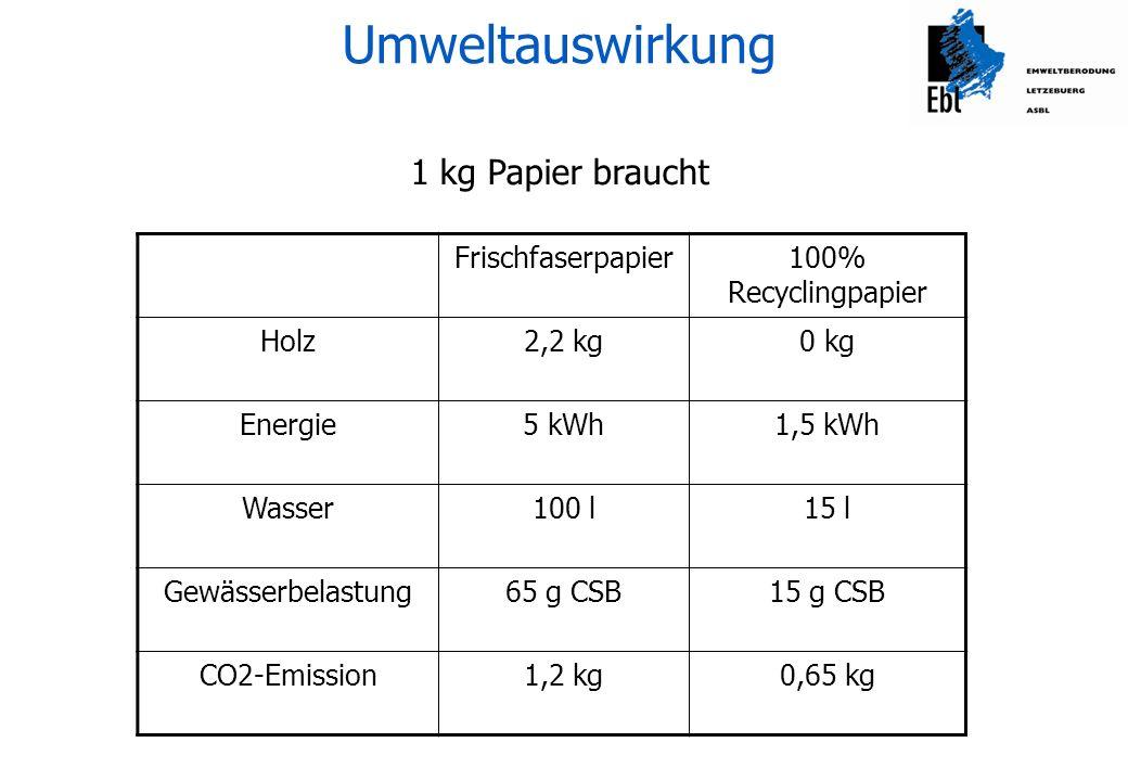 Total Schulen / Jahr Holzverbrauch47.000 kgca 800 Bäume Umweltauswirkung (Rechenübung)
