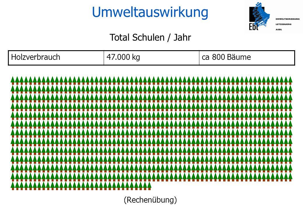 Minderungspotential durch Recycling-Papier Holzverbrauch- 47.000 kg- 100 % Umweltauswirkung